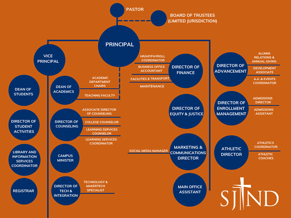 SJND Org Chart 2.0 (1)